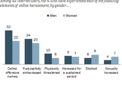 73% Adult Internet Users Witness Online Harassment, Only 5% Approach Law Enforcement Agencies