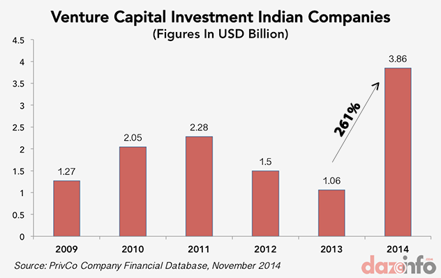VC Investment In India Grew By Whopping 261% To $3.86 Billion In 2014 [REPORT]