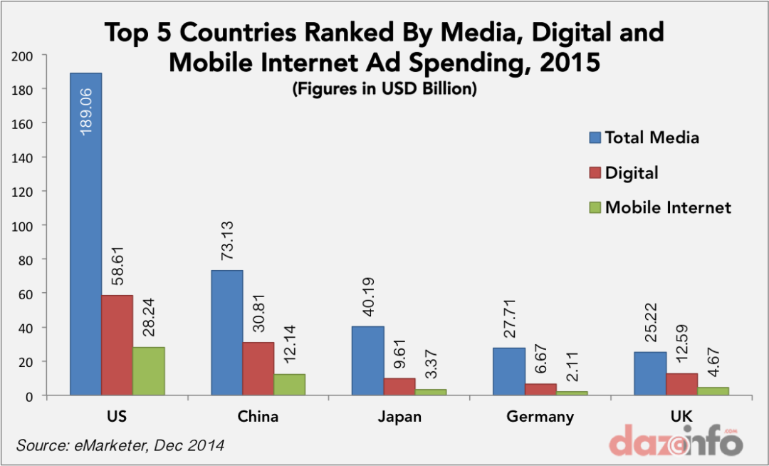 Global Digital And Mobile Ad Spending To Touch $235 Billion In 2015: US And China Lead