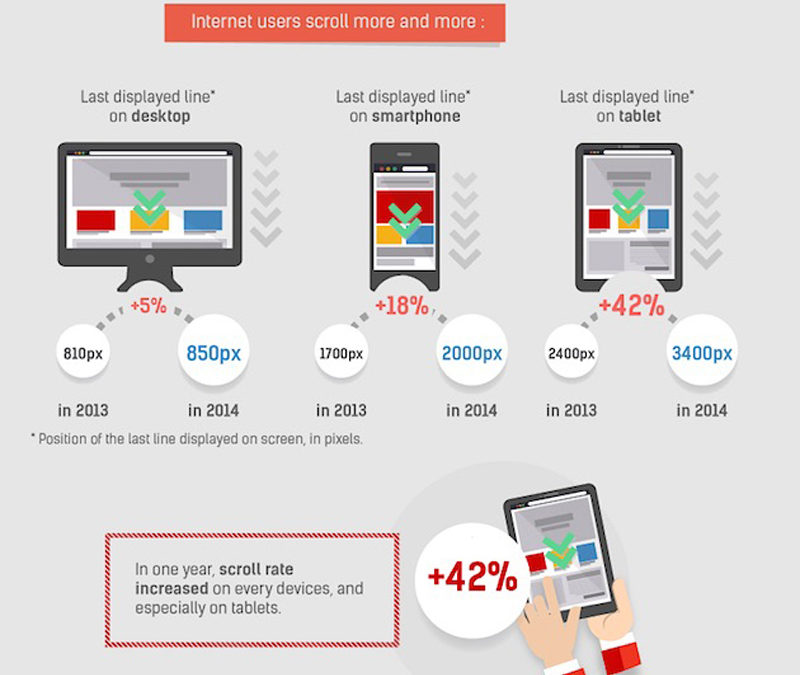 Scrolling Behaviour Of Online Shoppers: The More They Scroll, The More They Buy [STUDY]